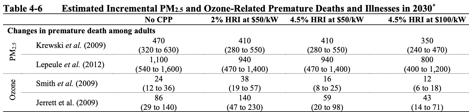 This is a table that shows increases in premature death with the repeal of the Clean Power Plan.