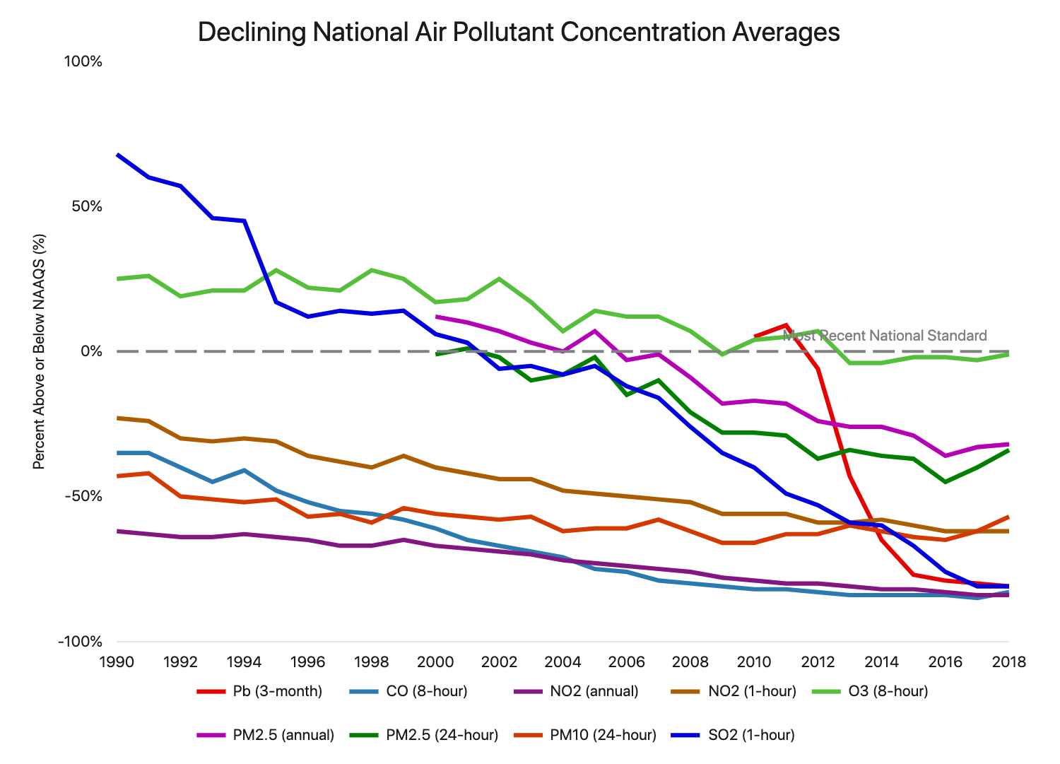 This is a graph showing the air pollution levels across the nation have decreased overall, but risen recently.