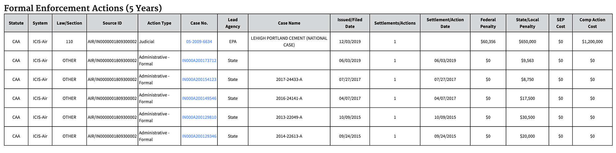 Image of state and federal enforcement actions.