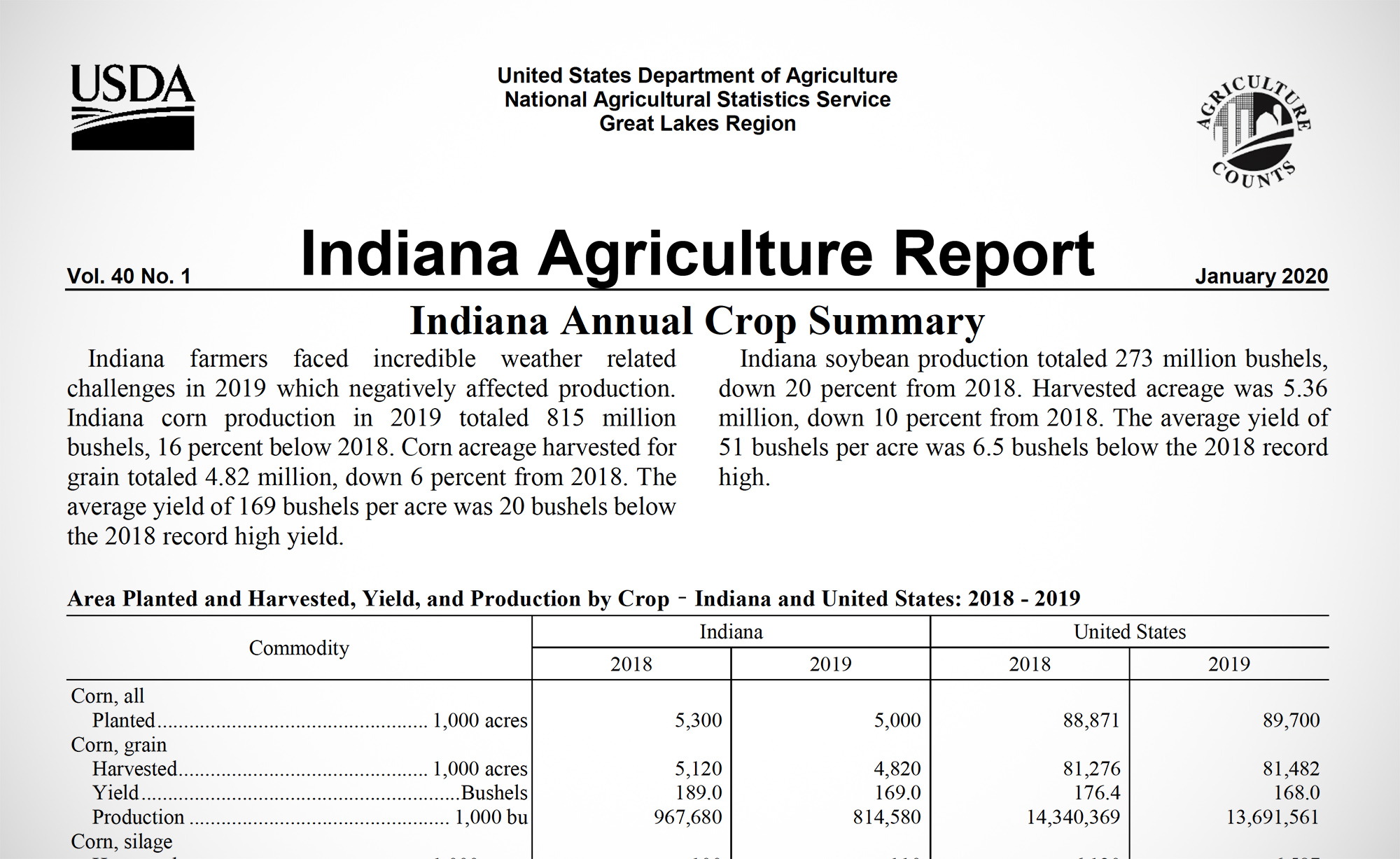 January 2020 annual crop summary