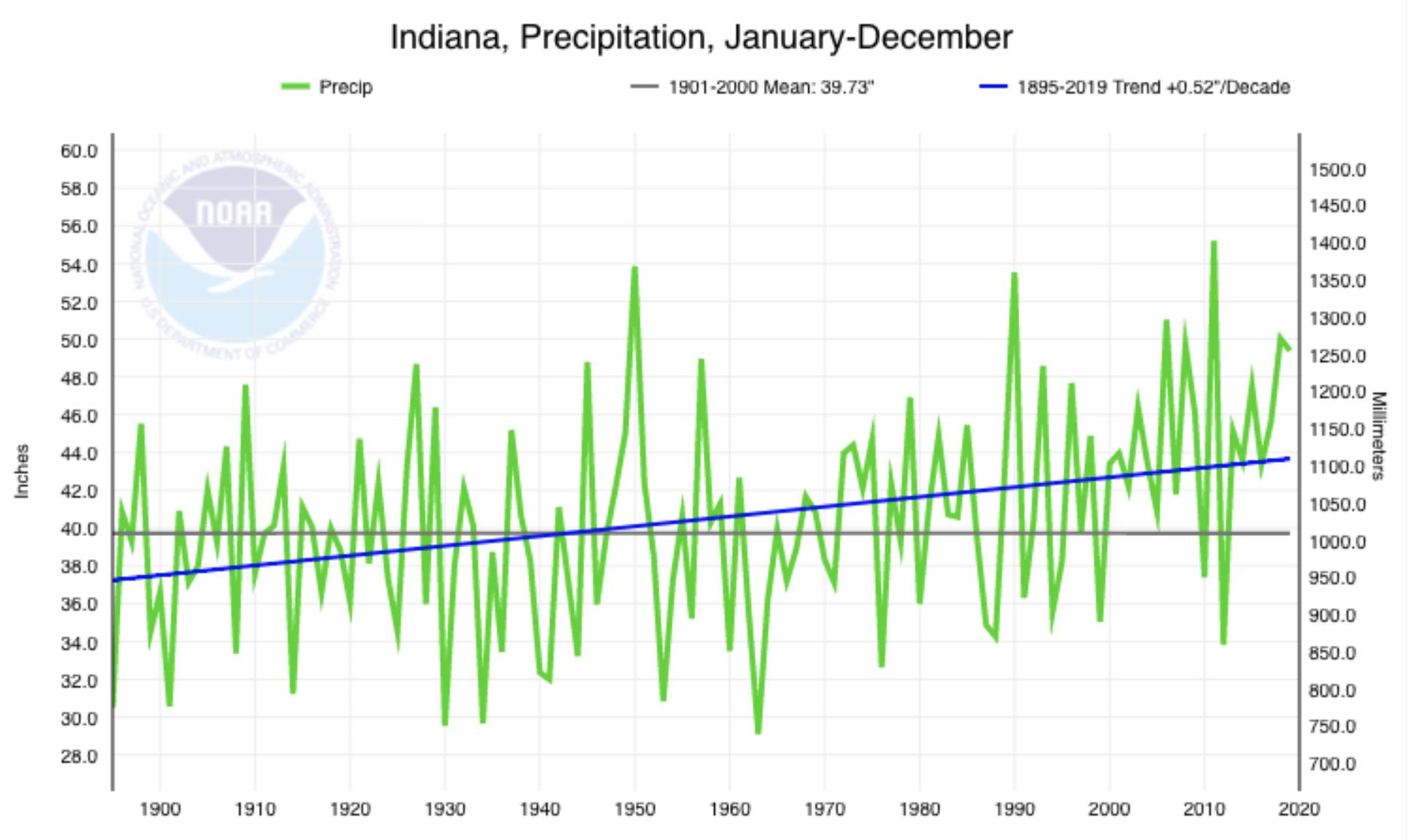 annual average precipitation