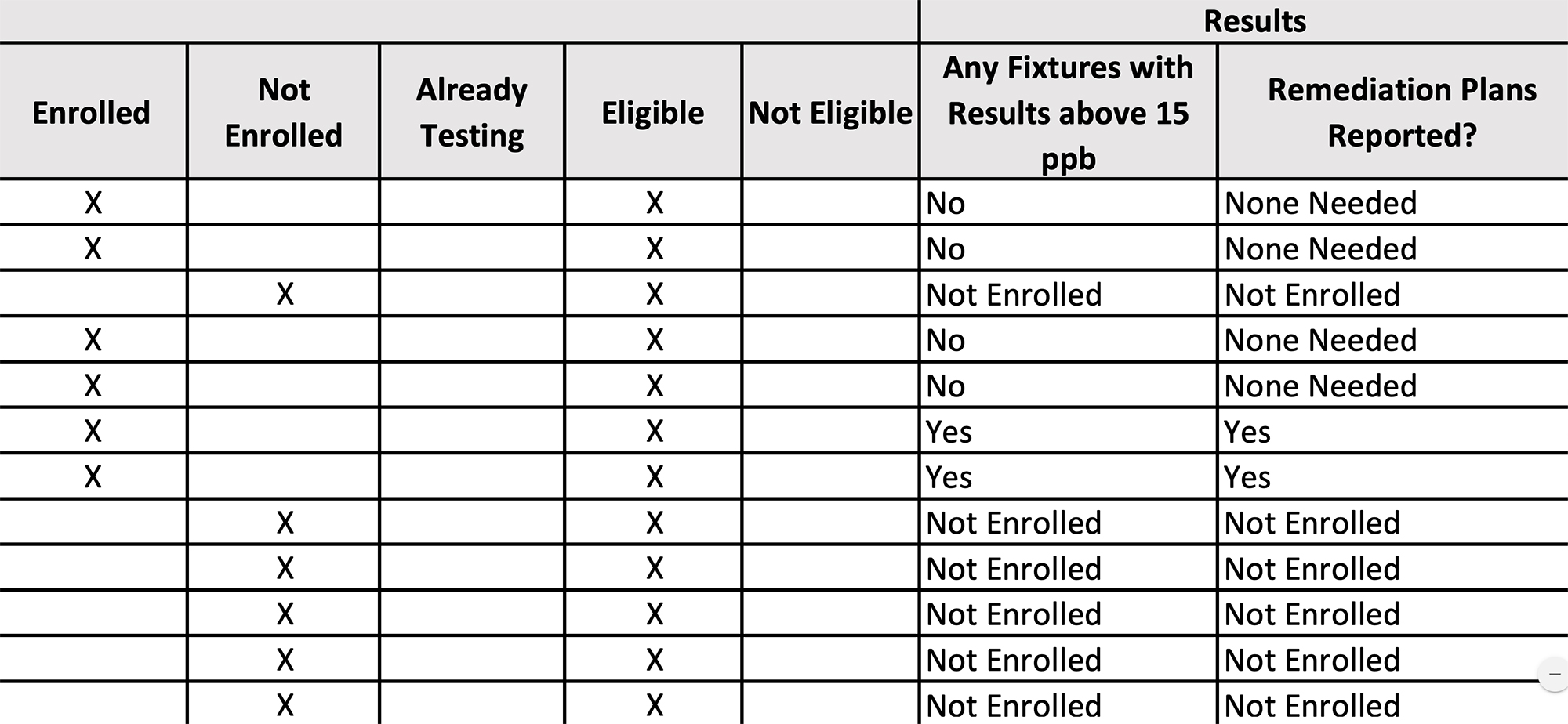 This is a picture of a sample table that shows some schools can choose to opt out of the Indiana Lead Sampling Program for Public Schools.