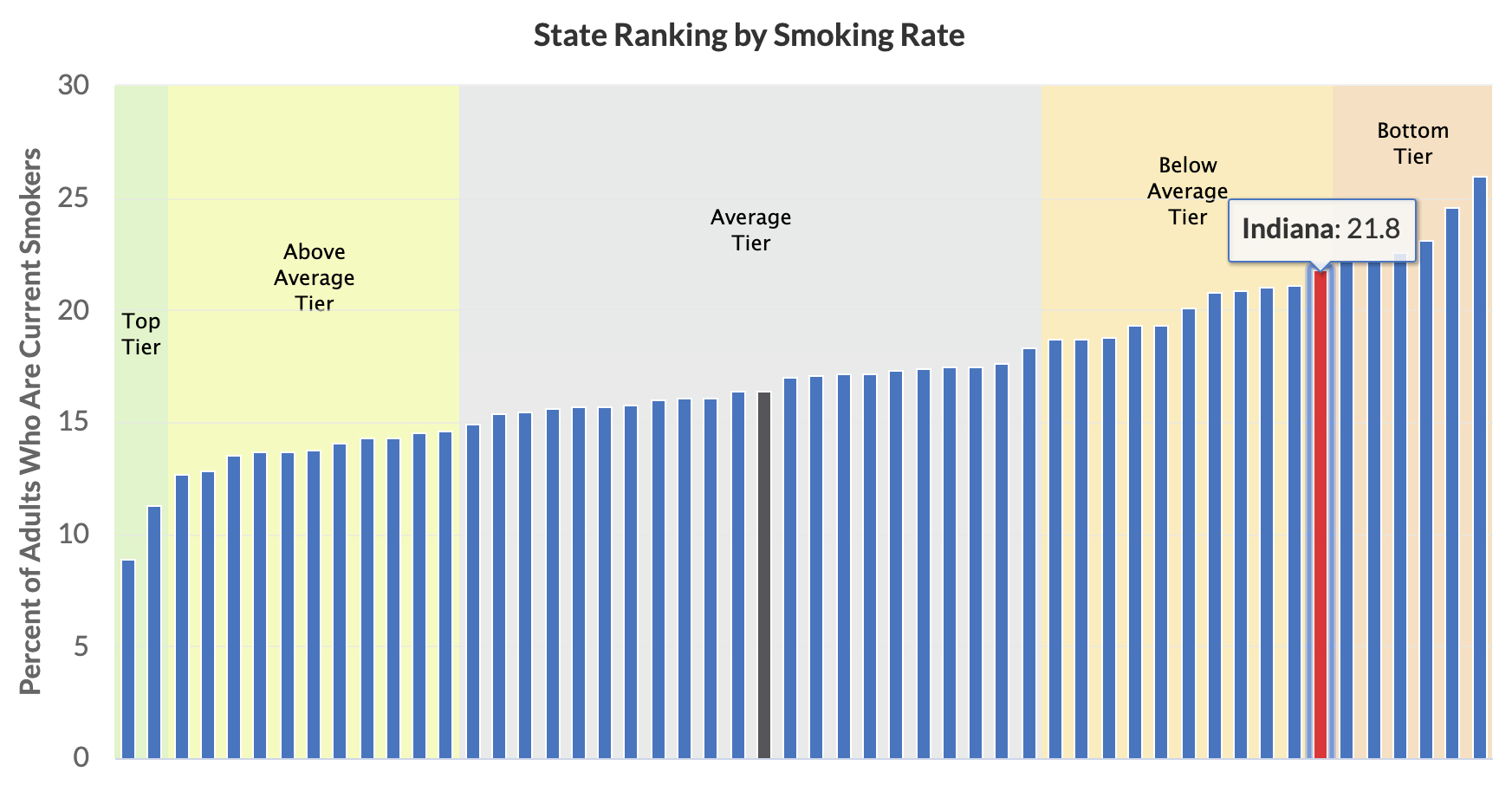 State ranking by smoking rate
