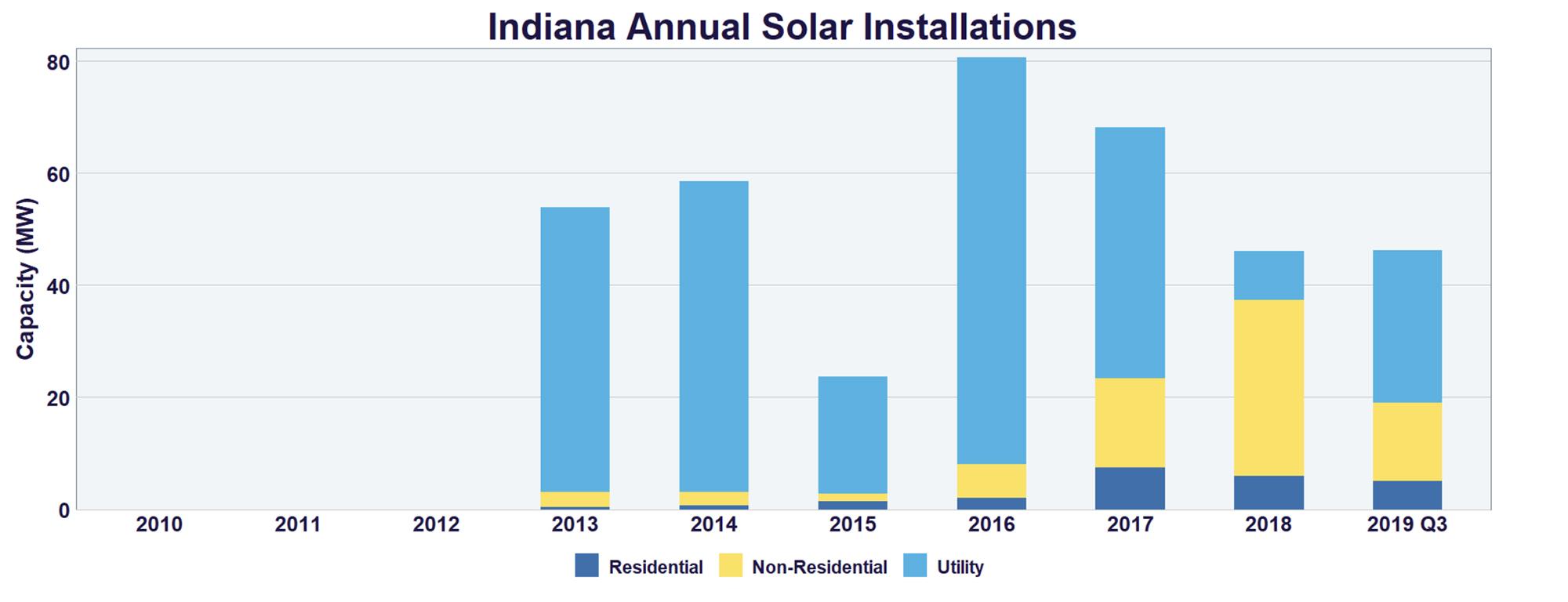 solar installation graph