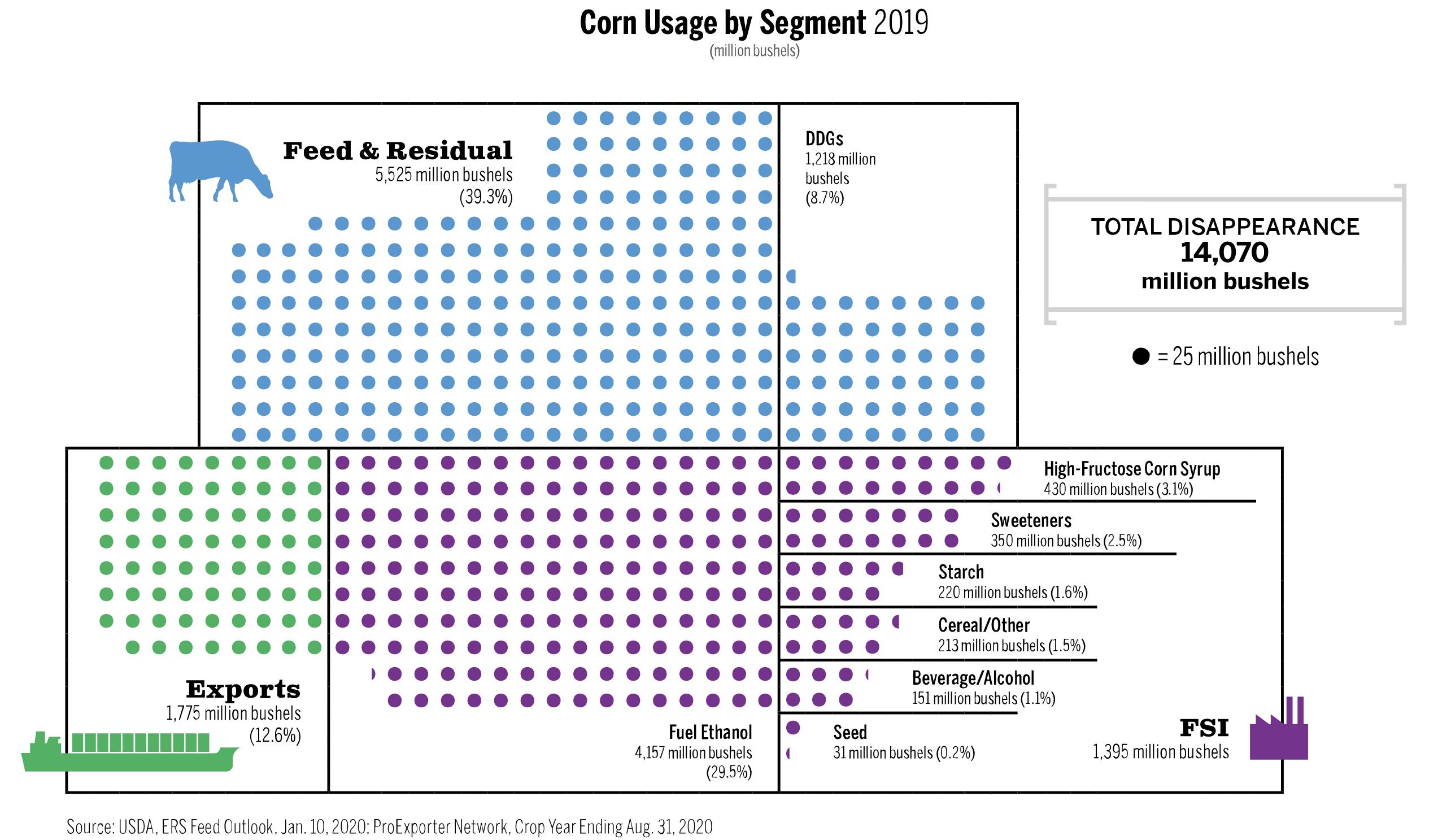 corn usage